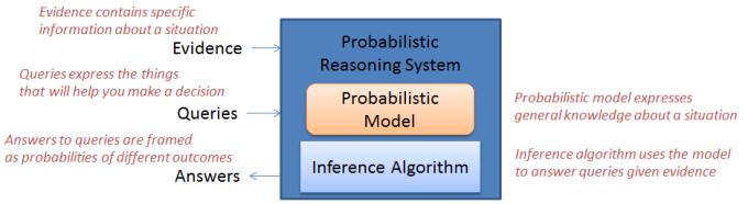 Gist of Probabilistic Reasoning